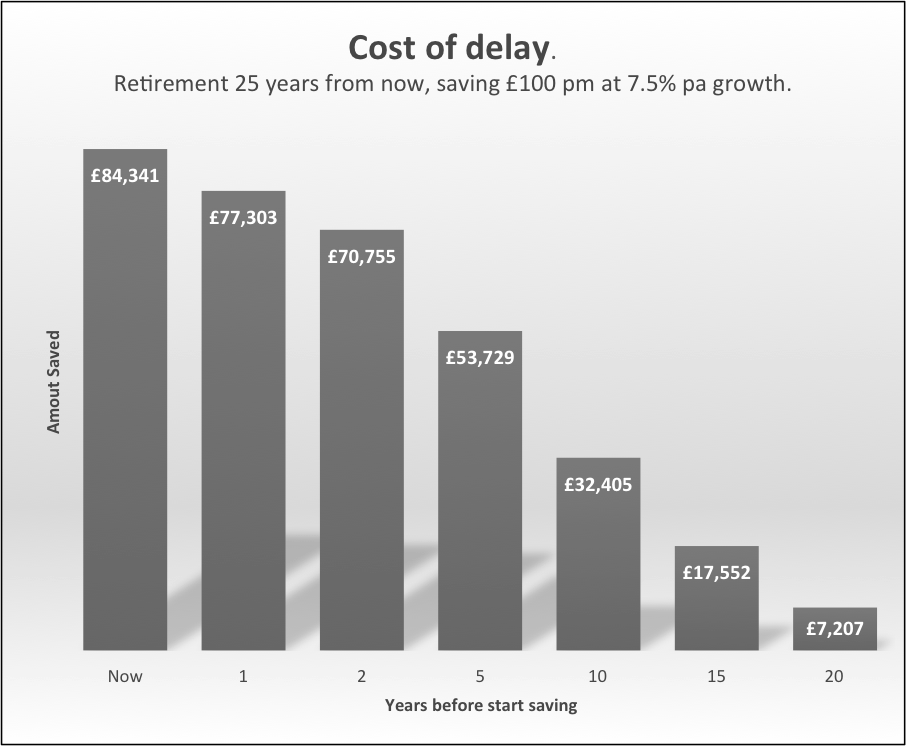cost of delay graph